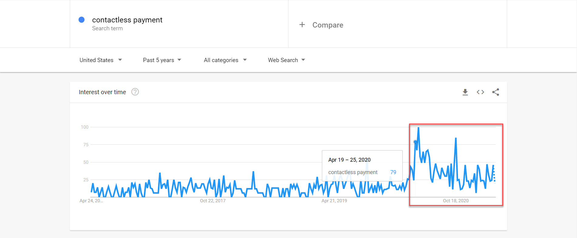 google trends contactless payment