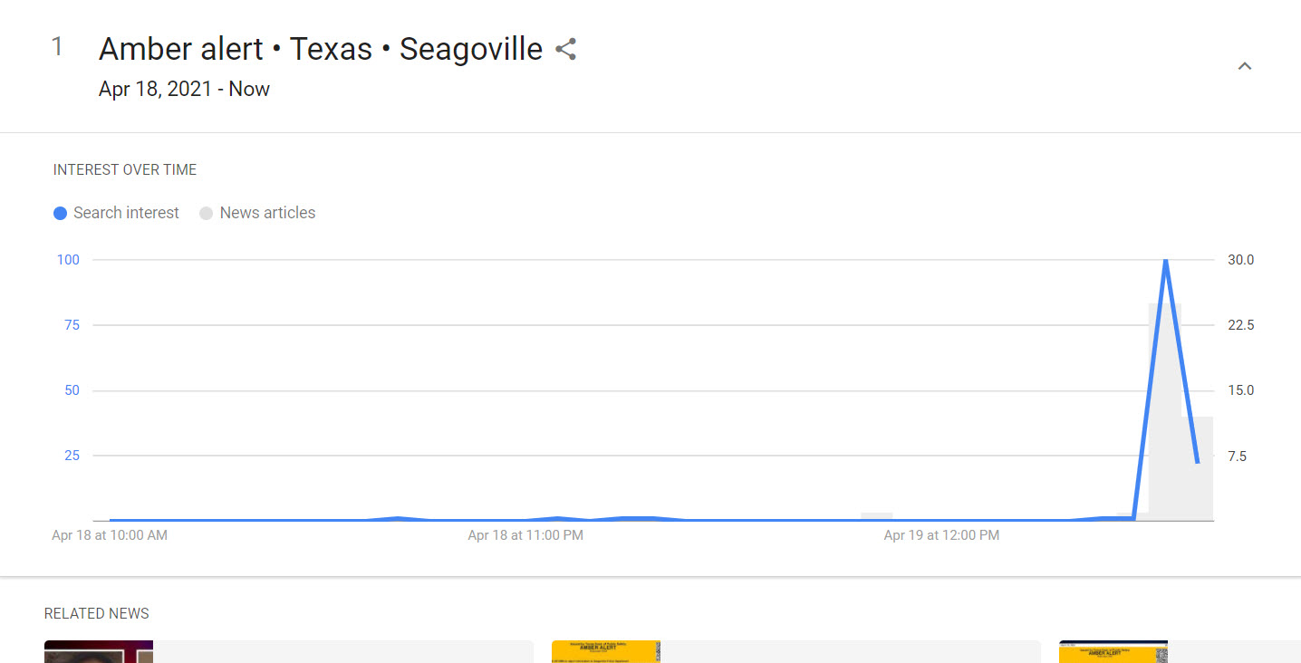 google trends real-time search trends interest over time