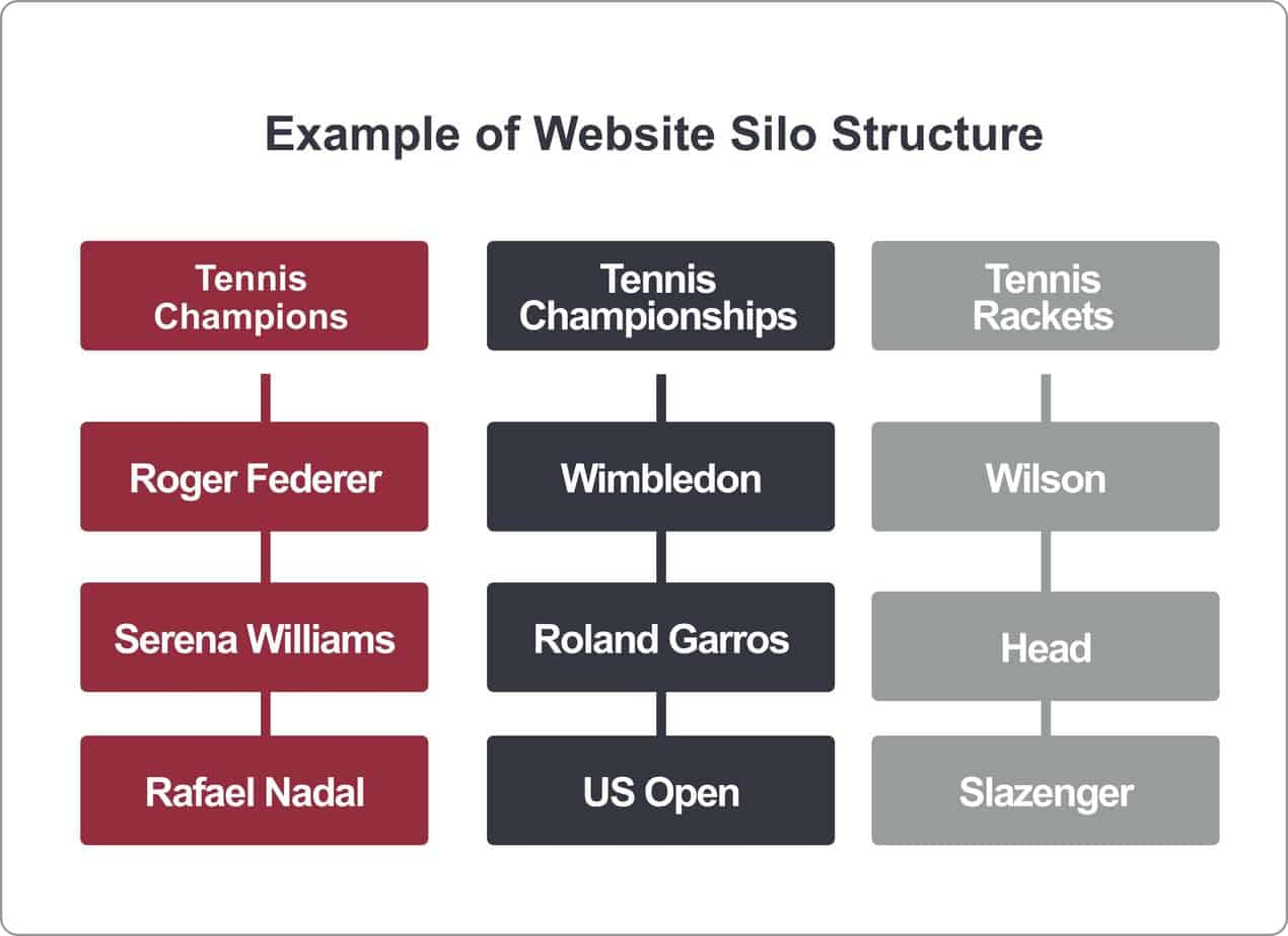 example website silo structure